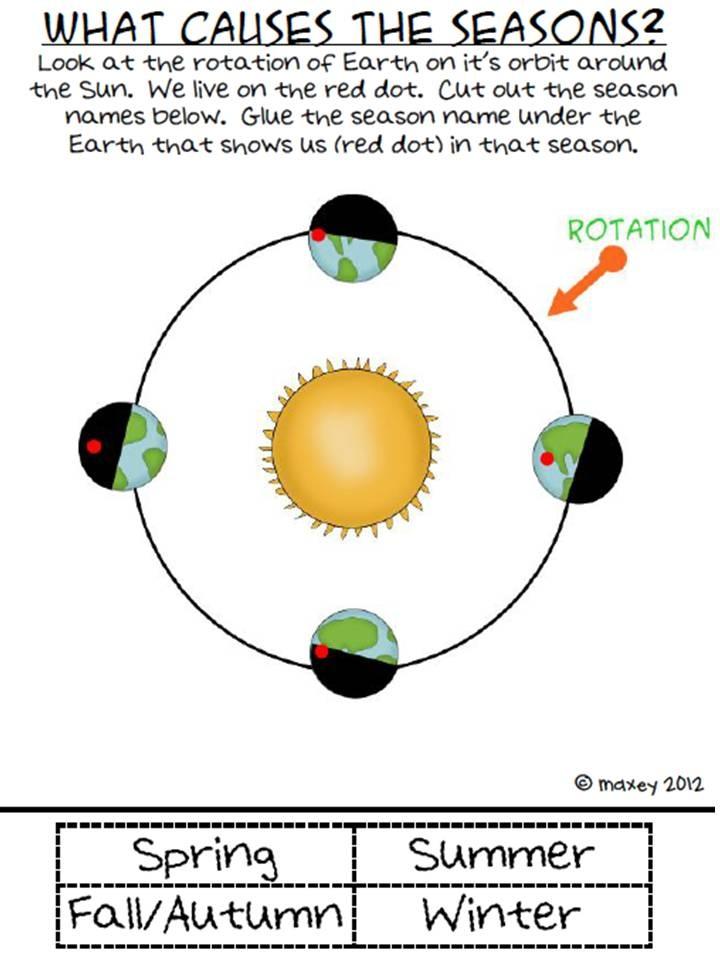 earth orbit seasons interactive - photo #40