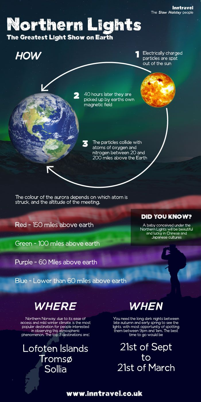 What you need to know about the Northern Lights