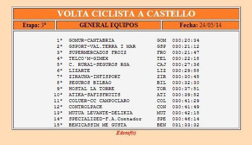 Clasificación final por equipos Vuelta a Castellón 2014