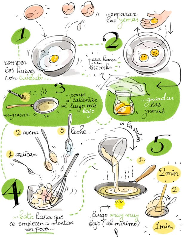 Tortitas de avena. Cartoon Cooking