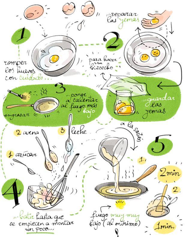 Cartoon Cooking: Mi desayuno requetesano: tortitas de avena sin harina ♥