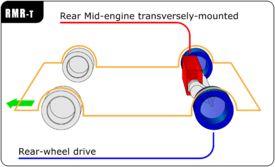 Rear mid-engine, rear-wheel-drive layout - Wikipedia