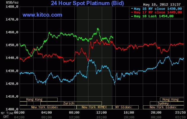 Live 24 hours platinum chart [Kitco Inc.]