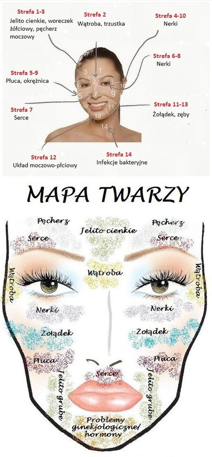 Mapa twarzy
