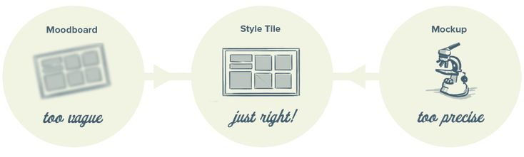 StyleTiles~ for clients who have established brands and need them to translate smoothly to the web