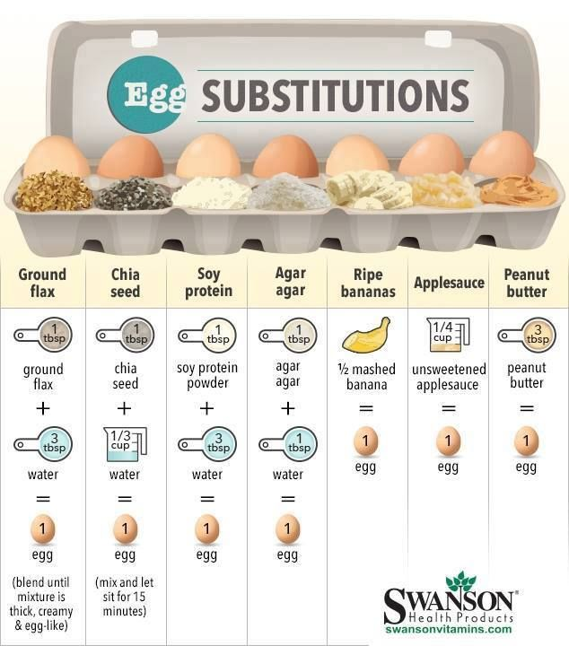Egg substitutions for baking.  Good to know!