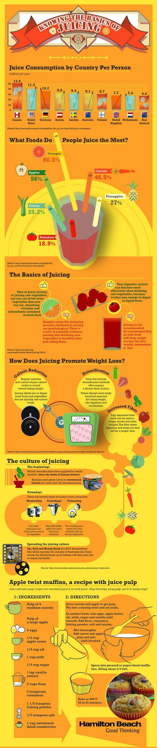 Juicing - 18 Professional Kitchen Infographics to Make Cooking Easier and Faster