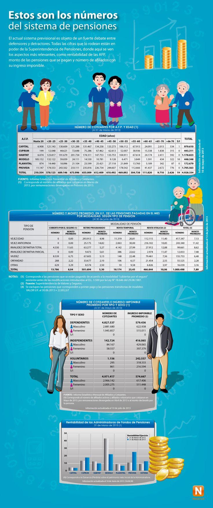 Éstos son los números del sistema de pensiones AFP