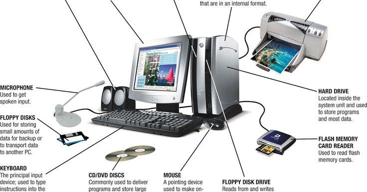 Hardware (Perangkat Keras) komputer dan fungsinya. Secara umum perangkat komputer terbagi menjadi 3 bagian yaitu Hardware ,software dan brainware. Perangkat keras(hardware) komputer adalah alat-alat dari komputer yang dapat dilihat, disentuh atau berwujud/berbentuk untuk mendukung kinerja dari computer itu sendiri.
