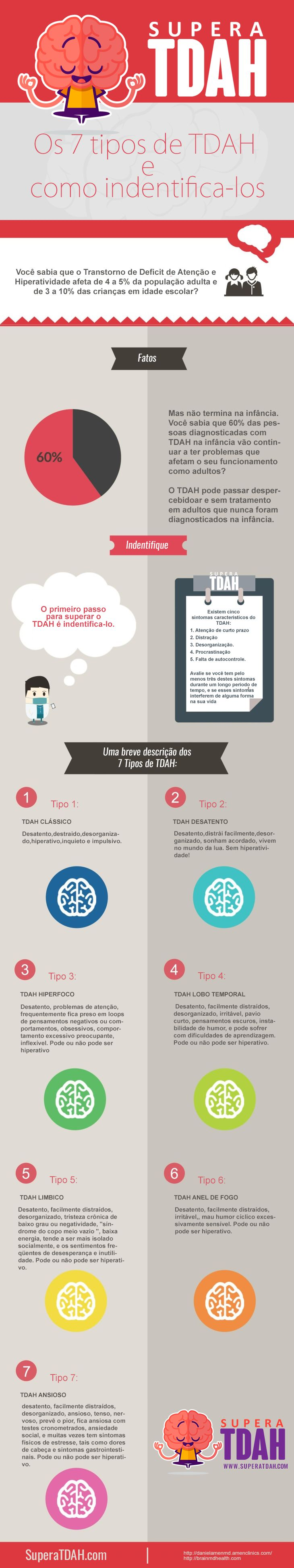 7 tipos de tdah infografico
