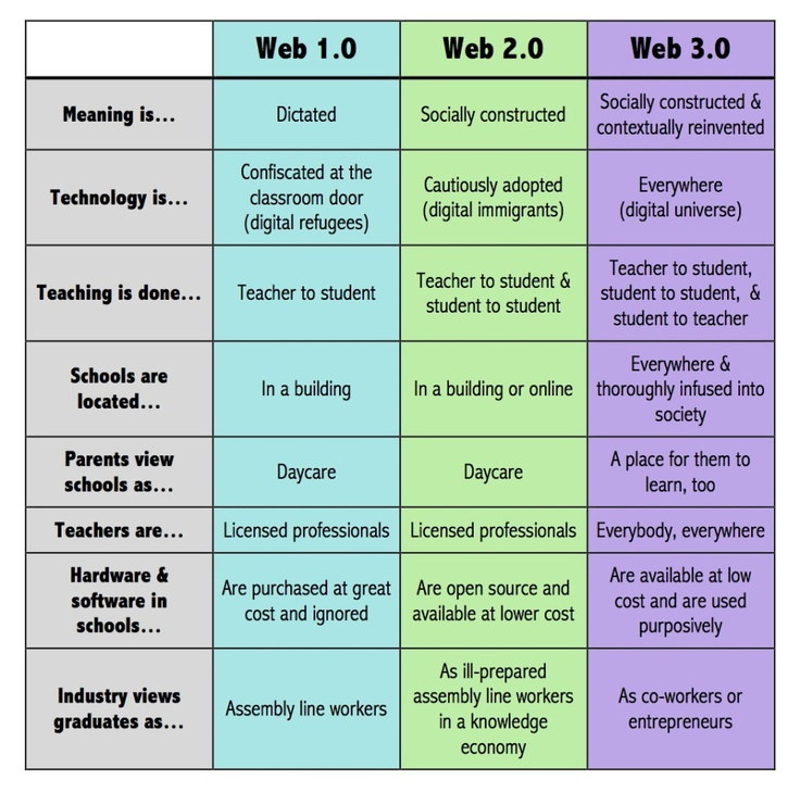 What Does An Innovative Classroom Look Like ~ Best images about technology coach position on