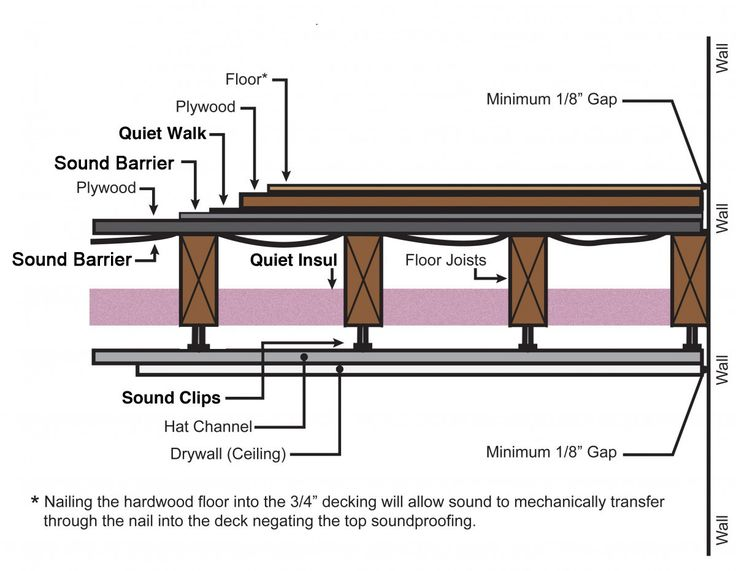 Cheap Soundproofing Products Online From New England Soundproofing. Buy  Online Soundproofing Products And Material. Soundproof Floor And  Underlayment ...