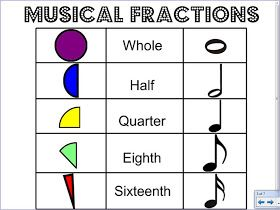 Musical Pizza Fractions - connecting music and math