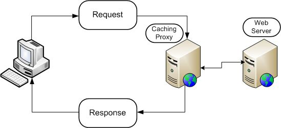 Caching and types of caching in ASP.NET with Sql Cache Dependency