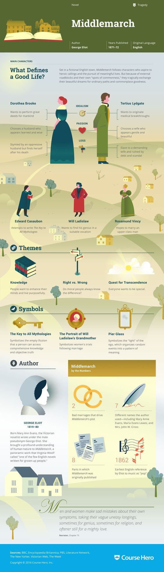 97 best honors education images on pinterest 2nd grades a student middlemarch study guide fandeluxe Choice Image