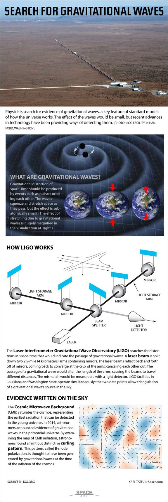 Diagrams show how LIGO detects gravitational waves.