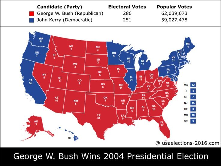 2004 Presidential Election Result: George W. Bush (Republican) - 286 electoral votes beat John Kerry (Democratic) - 251 electoral votes, Popular Vote, States