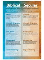 Biblical vs Secular Dream Card|