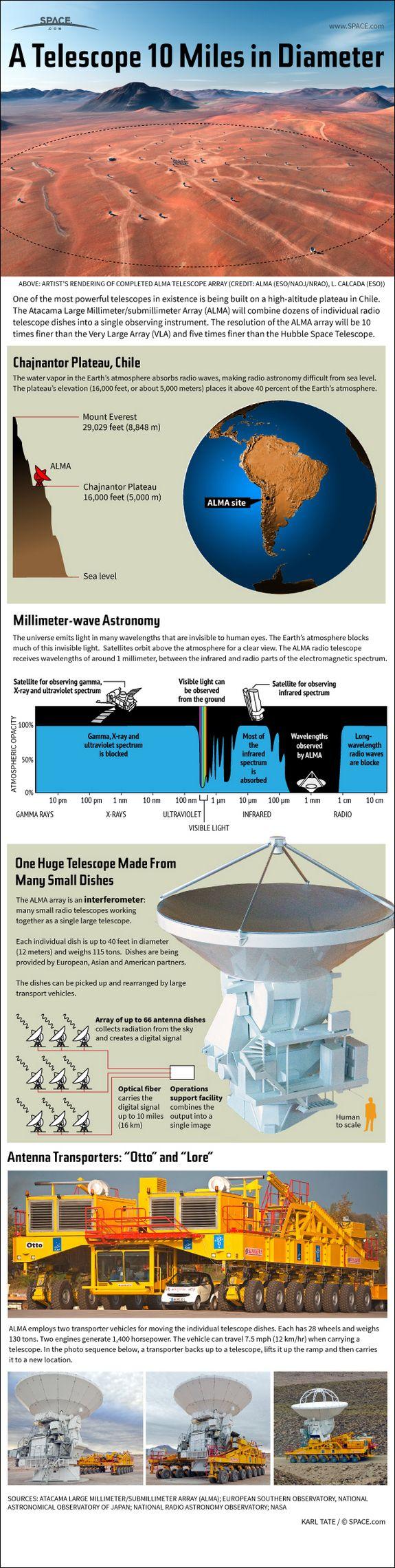 How the Huge ALMA Radio Telescope Works (Infographic) [Space Future: http://futuristicnews.com/category/future-space/]