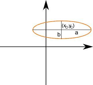 Ellisse: formule, equazioni e proprietà.