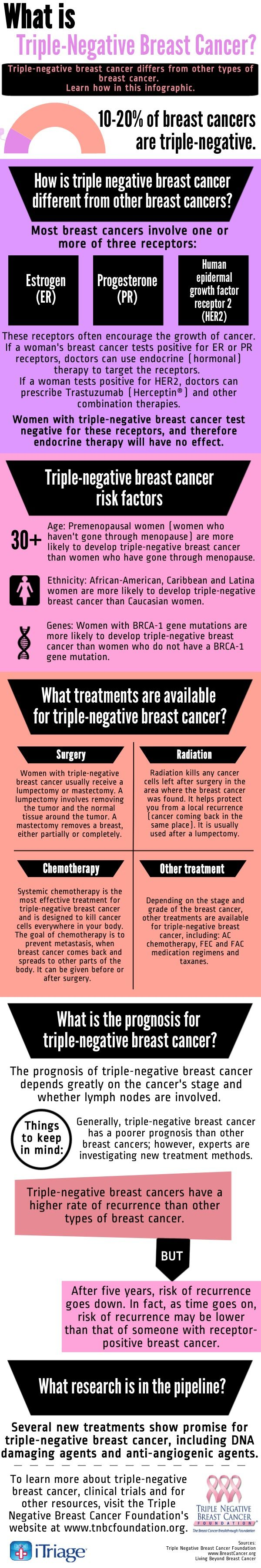 How Is Triple-Negative Breast Cancer Different? (Infographic)