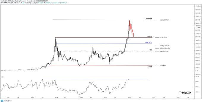 Rapid Bitcoin Move Could Find A Top Near 28 000 Analyst Bitcoin Cryptocurrency News Analyst