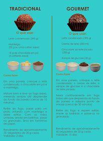 Editora Memoriarte: A doce diferença entre o brigadeiro Tradicional e o Gourmet
