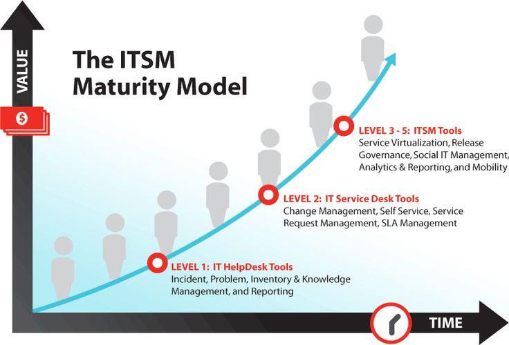 ITSM - Google-søk