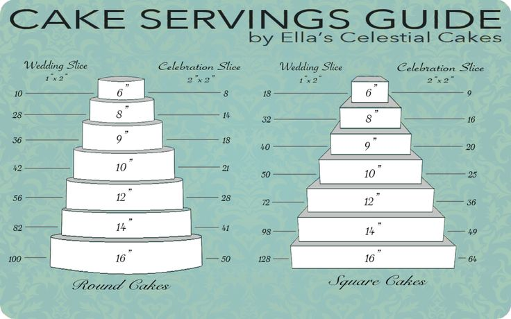 Cake Pricing Chart Cakes Cupcakes Cookies Pinterest