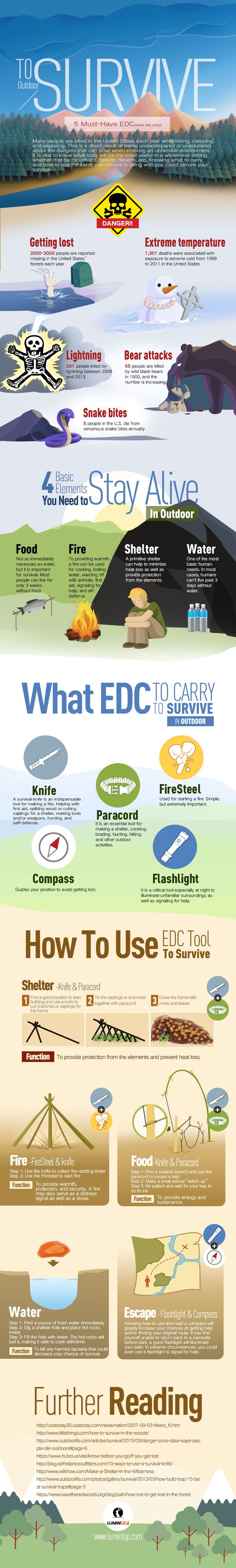 5 Things You MUST Carry With You Everyday - Infographic