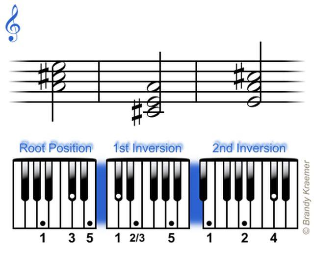 Acordes tríadas mayores para piano: Triadas de A mayor para piano