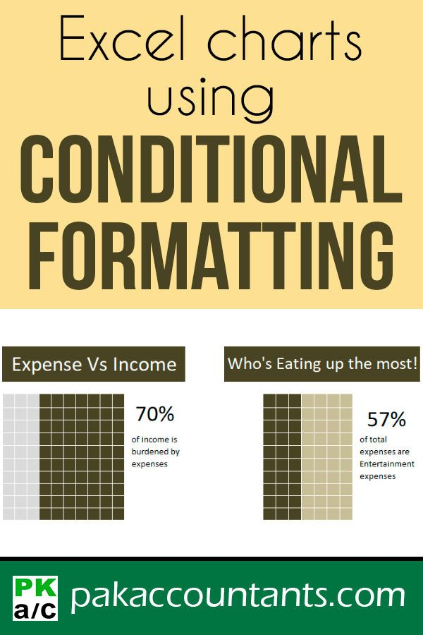 Use Conditional Formatting to make Charts for Excel dashboards