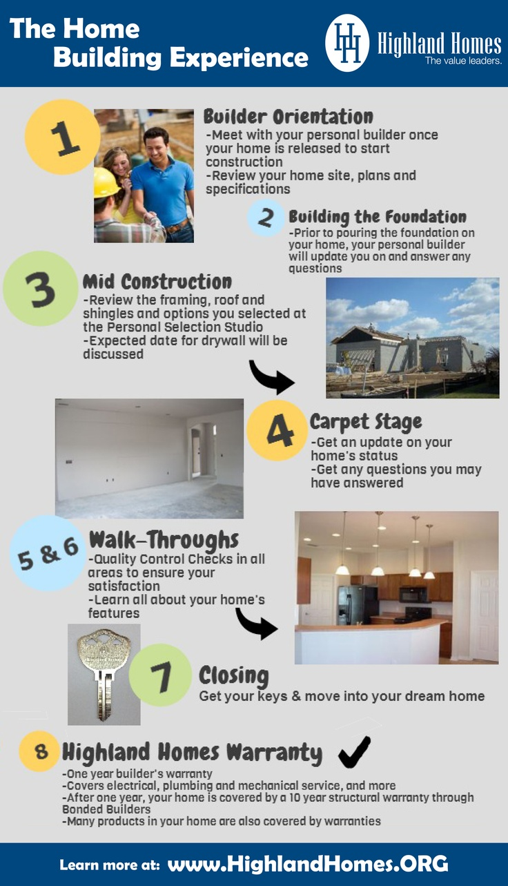 57 best home ownership the american dream images on for New house construction steps