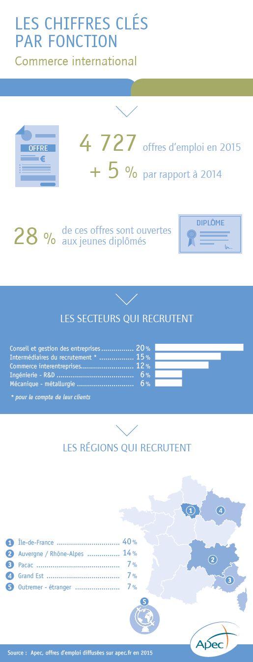 L'emploi cadre dans la fonction commerce international - Apec.fr - Cadres
