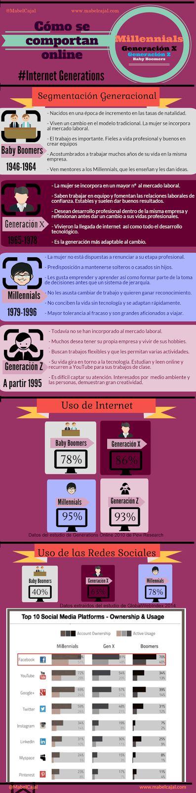Mabel Cajal - Turismo y Ocio 2.0Como se comportan en Internet las generaciones