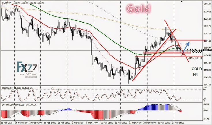 Daily Analysis from FX77 Binary Option: Technical Analysis from FX77 OPTION, 31/03/2015