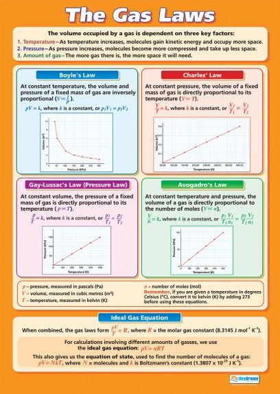 The Gas Laws | Science Educational School Posters