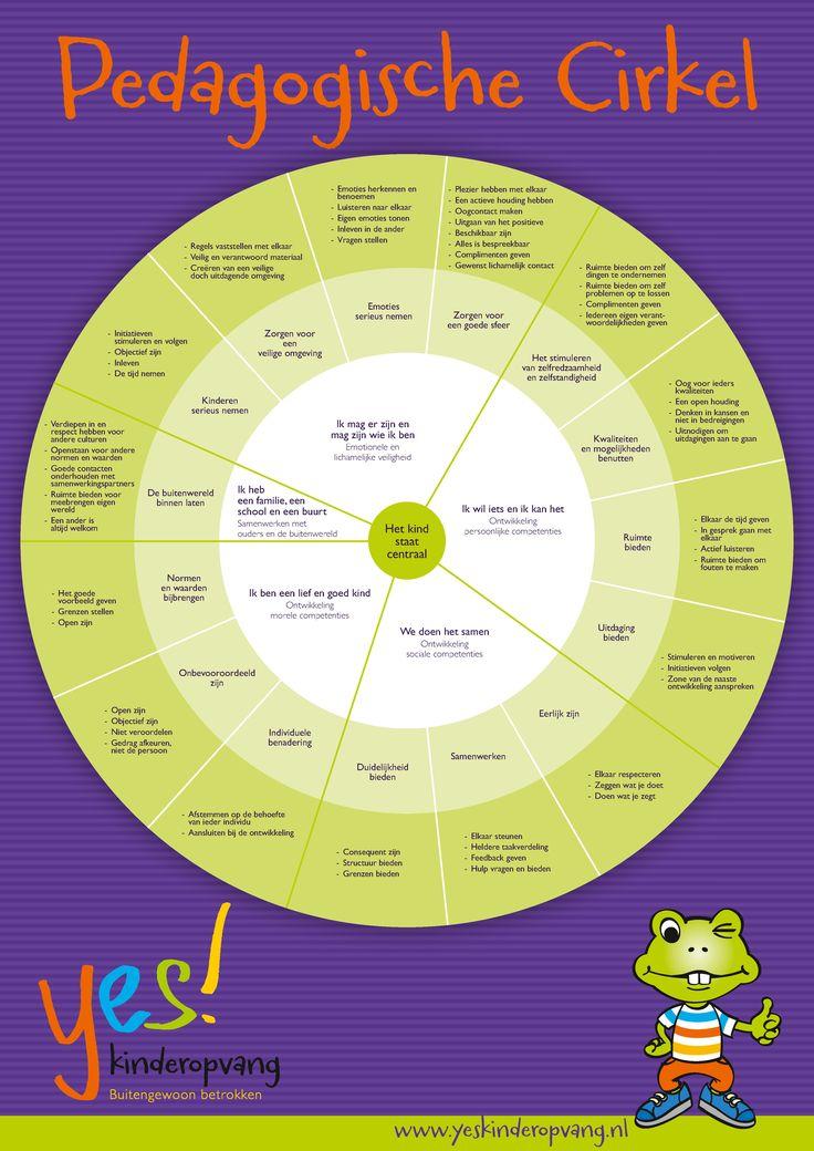 Pedagogische cirkel