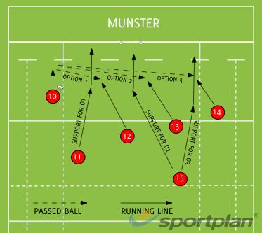 MUNSTER Backs Moves Drills Rugby Coaching Tips - Sportplan Ltd