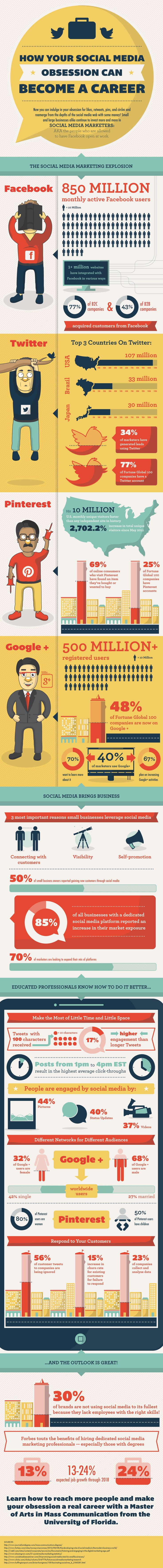 'How your social media obsession can become a career' #infographic by University of Florida Online MSM
