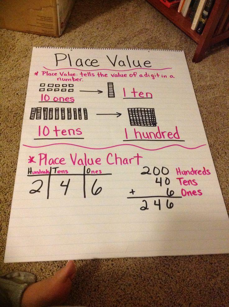 Place Value Anchor Chart 2nd Grade 2nd Grade Pinterest