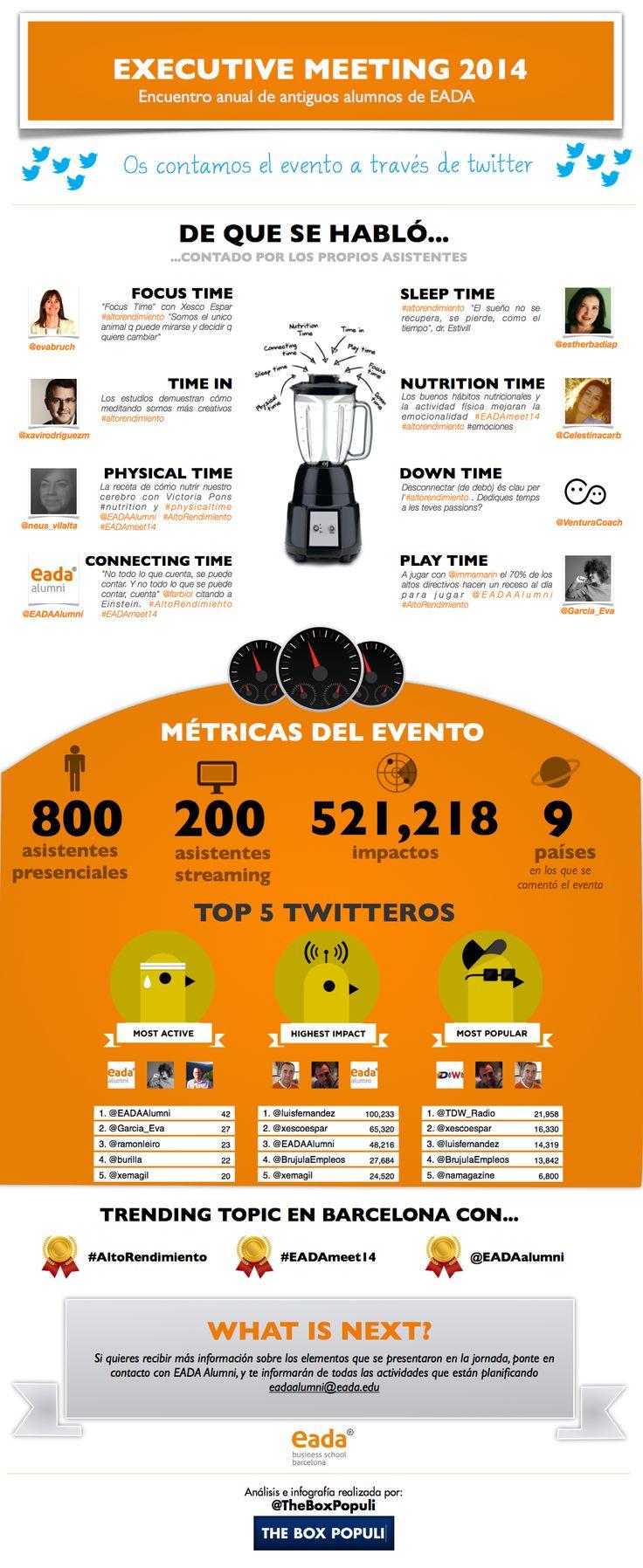 Infografía del evento EADAmeet realizado en Marzo de 2014. (Executive Meeting 2014).