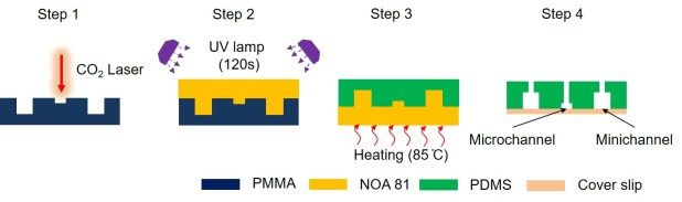 Advances in Engineering features: Rapid prototyping of single-layer microfluidic PDMS devices with abrupt depth variations under non-clean-room conditions by using laser ablation and UV-curable polymer