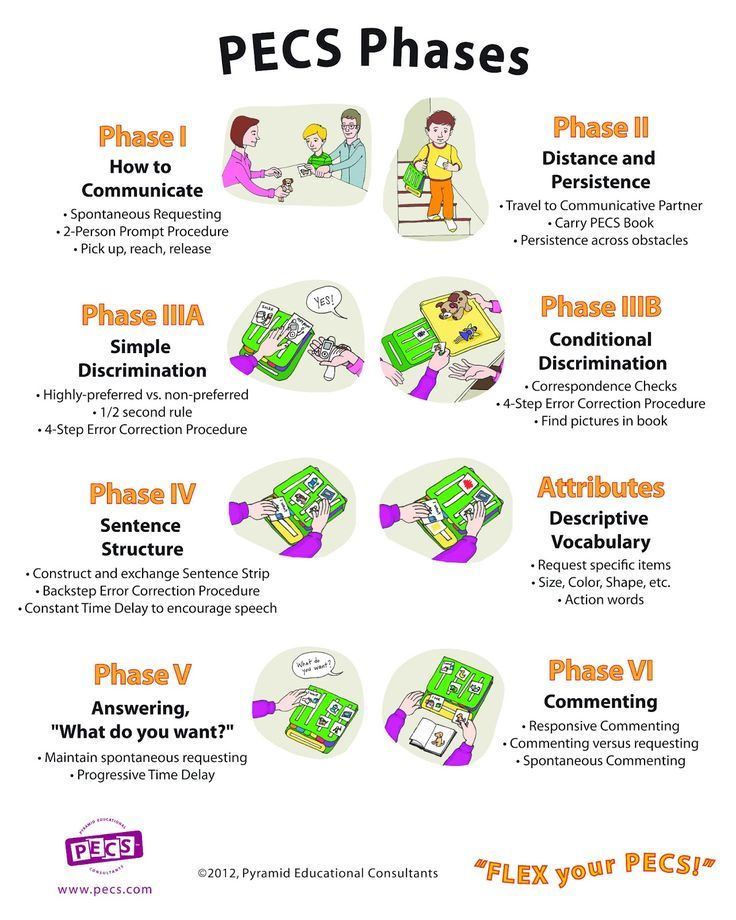 55 best AAC images on Pinterest Speech therapy, Speech language - copy exchange blueprint application