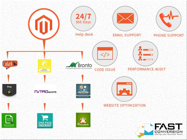 Magento is the #1 e-Commerce development platform, used by thousands of big and small enterprises, wholesalers, and online retailers. This platform offers a lot
