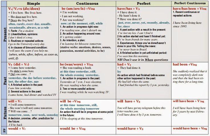English Tenses Chart Pdf  Google Search  Grammar  English Tenses Chart, Tenses Chart, English