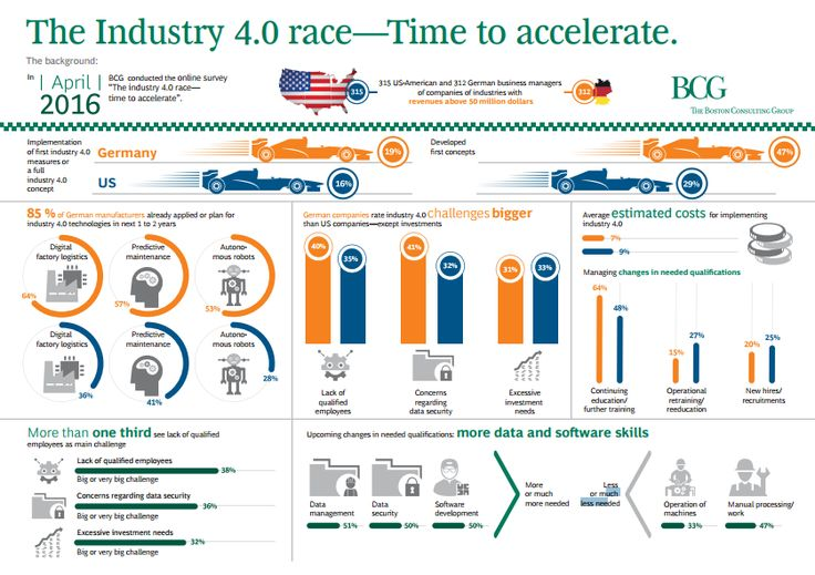 Nice comparison on Industry 4.0 between USA and Germany by Boston Consulting Group