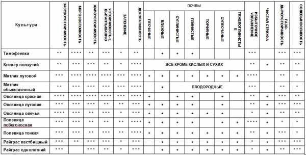 Классификация трав
