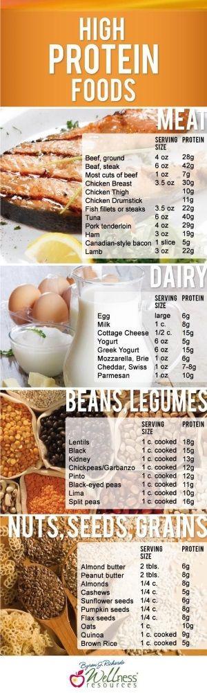High Protein Foods (gemiddelde vrouw moet minimaal 46-75 g eiwit per dag eten, meer is beter)