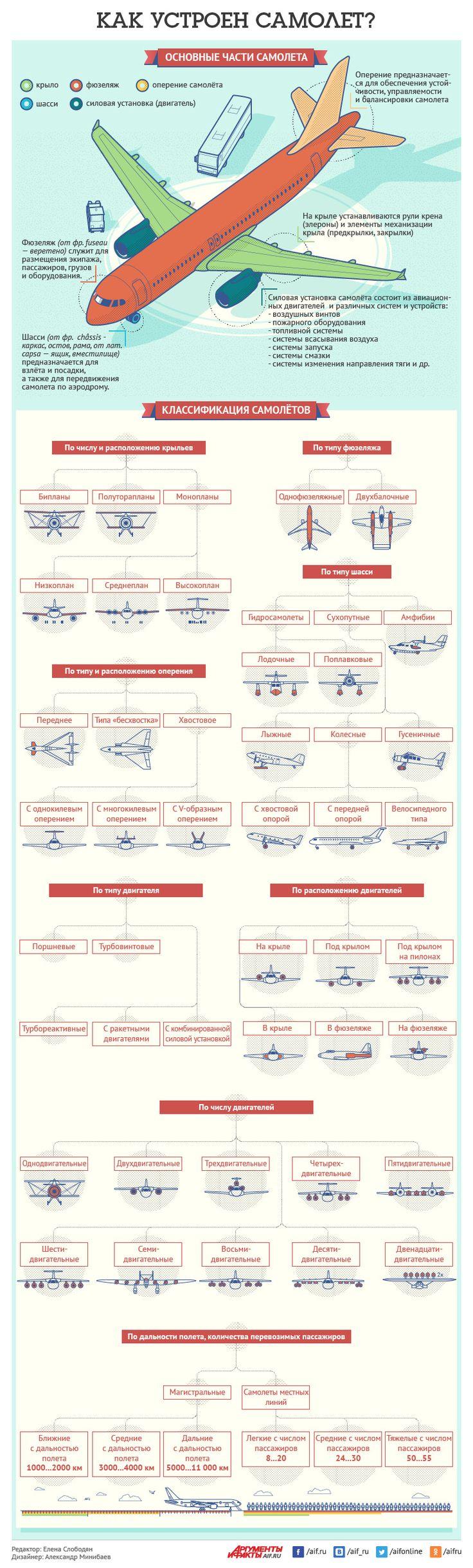 Какие бывают самолёты и как они устроены? Инфографика | Инфографика…
